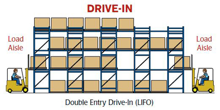 Drive In Pallet Rack Diagram