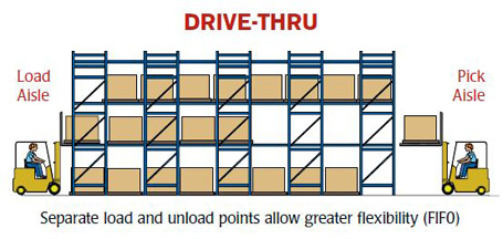 Drive Thru Pallet Rack Diagram