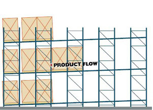 Pallet Flow Pallet Racking Diagram