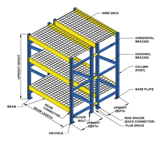 Selective Pallet Rack Components