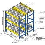 The Anatomy of a Pallet Racking System