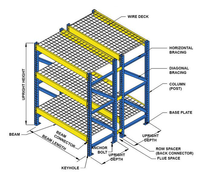 Anatomy of a Pallet Racking System