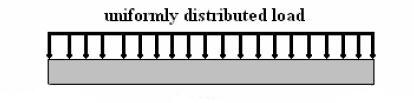 Uniformly Distributed Loads