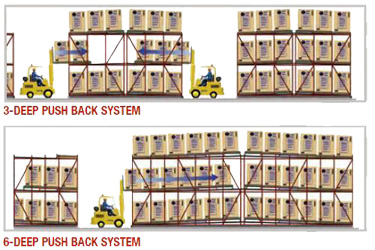 Push Back Pallet Racking Diagram