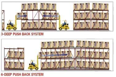 Push Back Pallet Racking Diagram