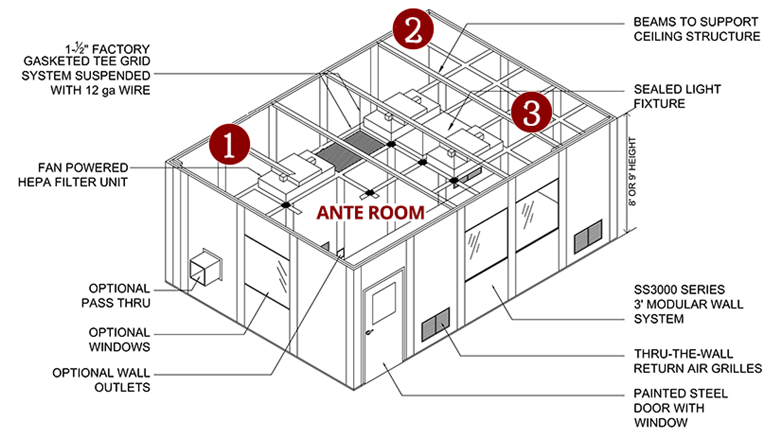 Airborne Infection Isolation Room Modular Offices